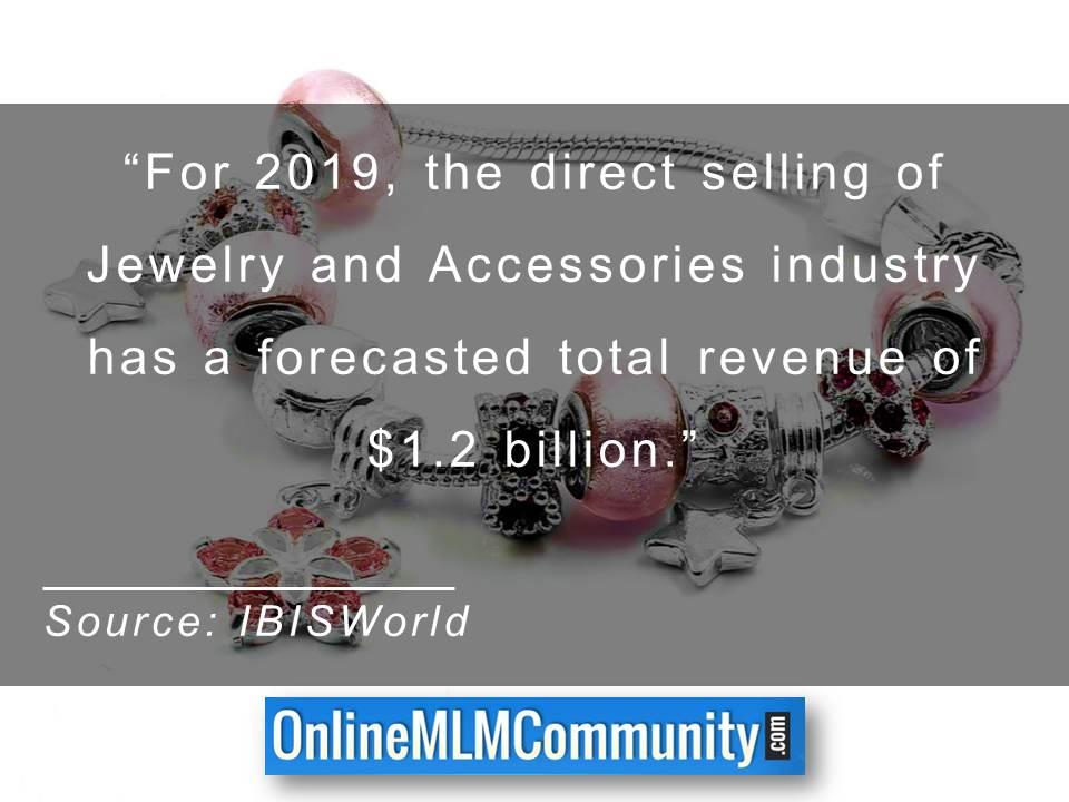 Jewelry and Accessories industry has a forecasted total revenue of 1.2b dollars
