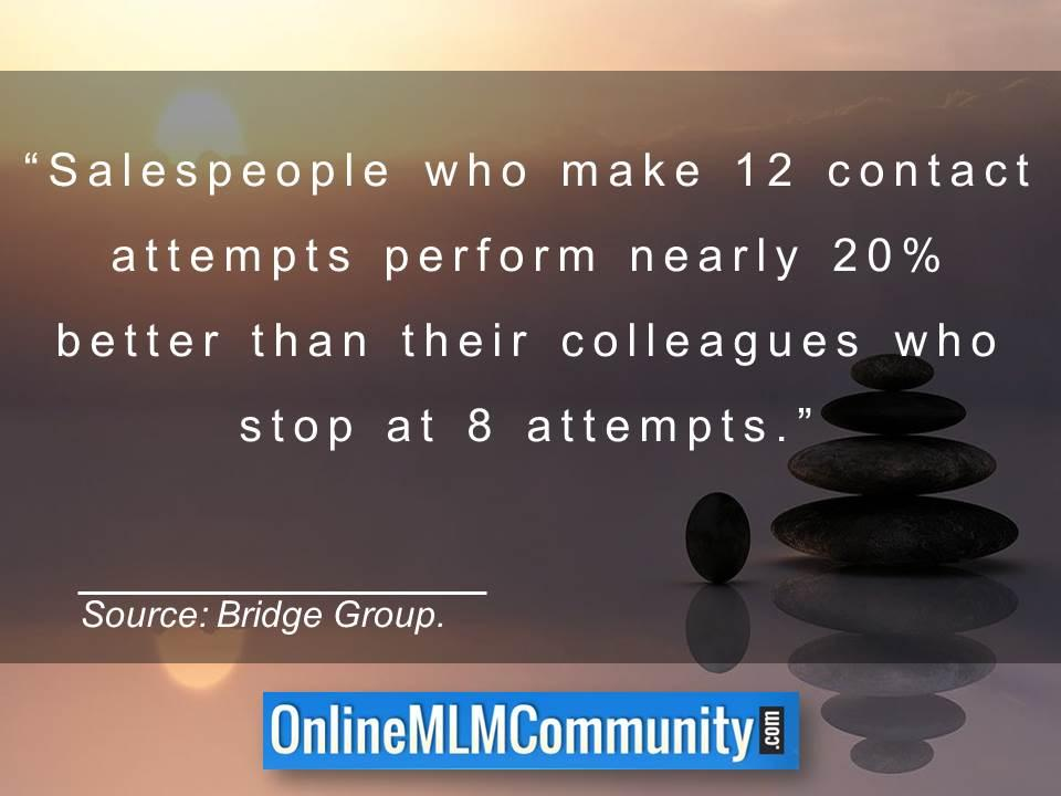 Salespeople who make 12 contact attempts perform nearly 20 percent better