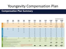 youngevity compensation plan