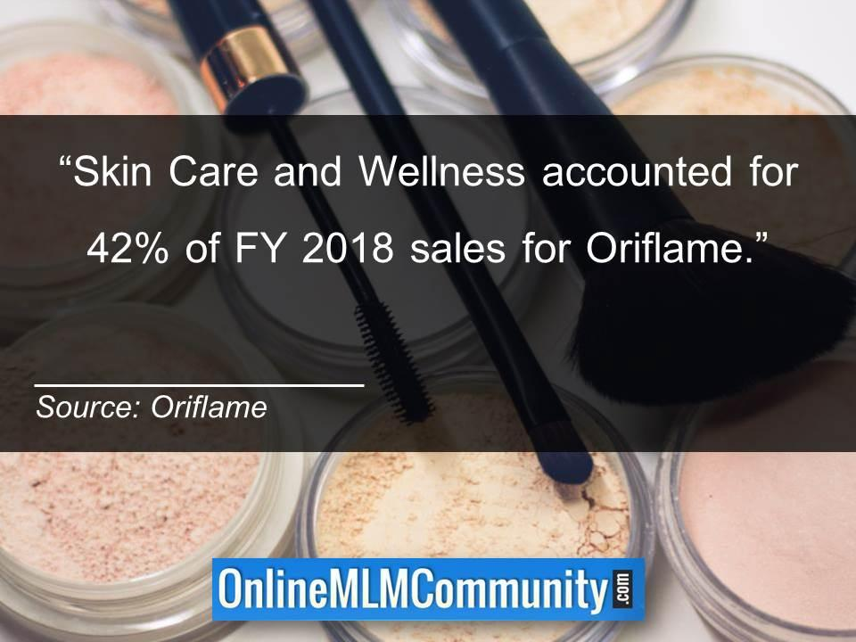Skin Care and Wellness accounted for 42percent of FY 2018 sales for Oriflame