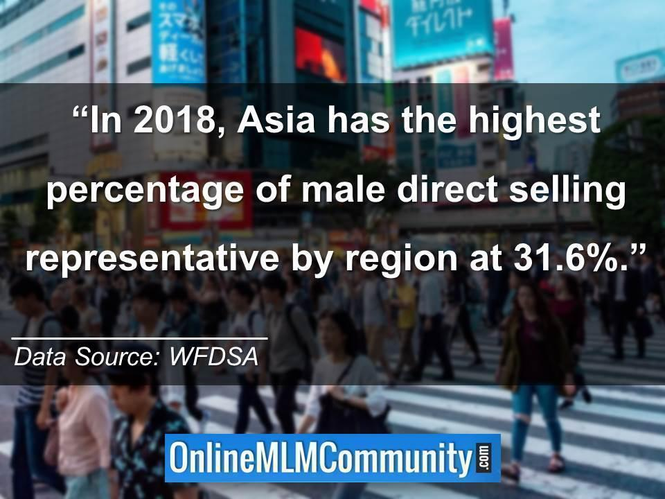 In 2018, Asia has the highest percentage of male direct selling representative by region