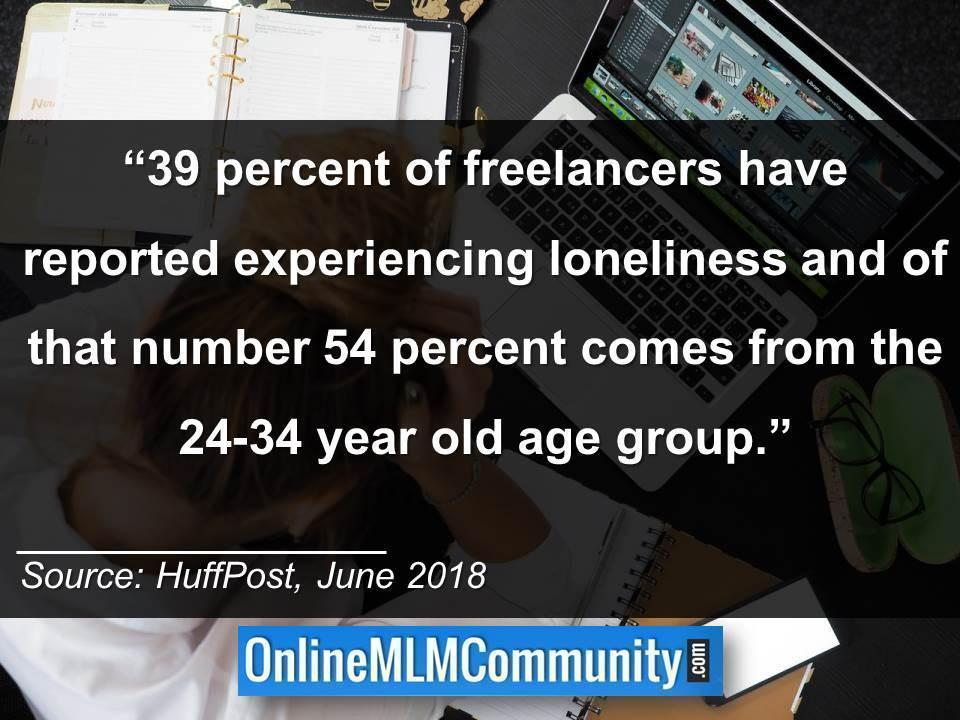 39 percent of freelancers have reported experiencing loneliness