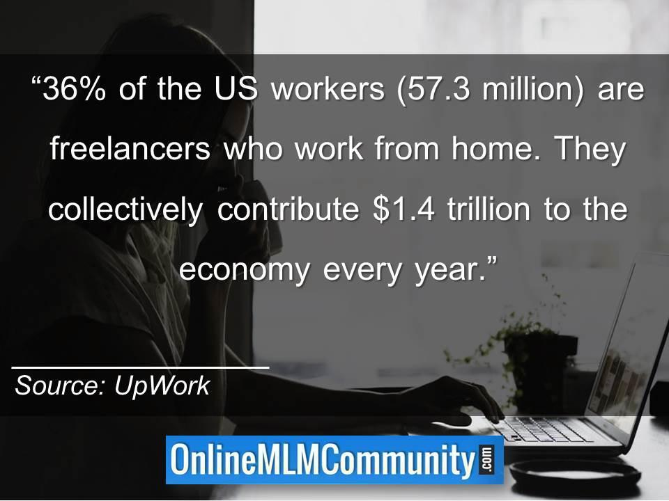 36 percent of the US workers 57.3 million are freelancers who work from home.
