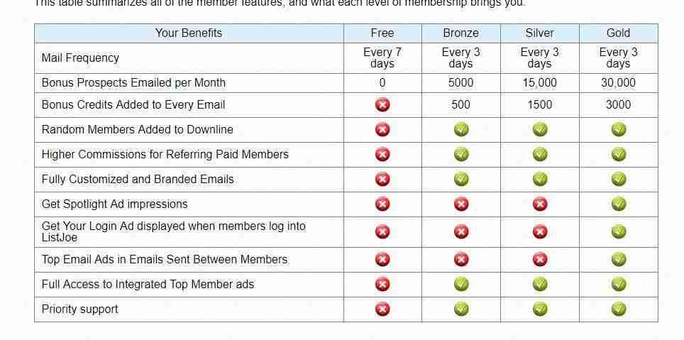 list joe membership options
