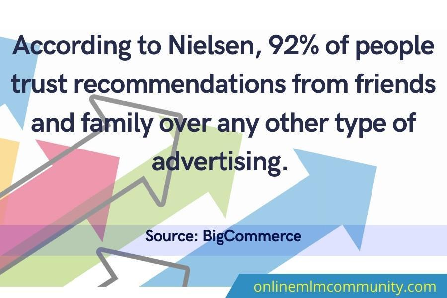 92% of people trust recommendations from friends and family over any other type of advertising