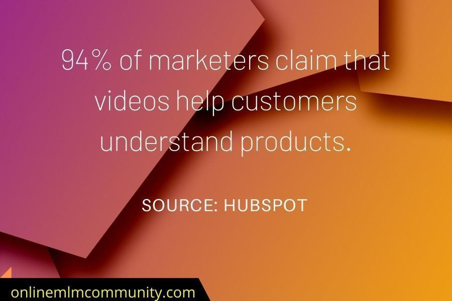 94% of marketers claim that videos help customers understand products