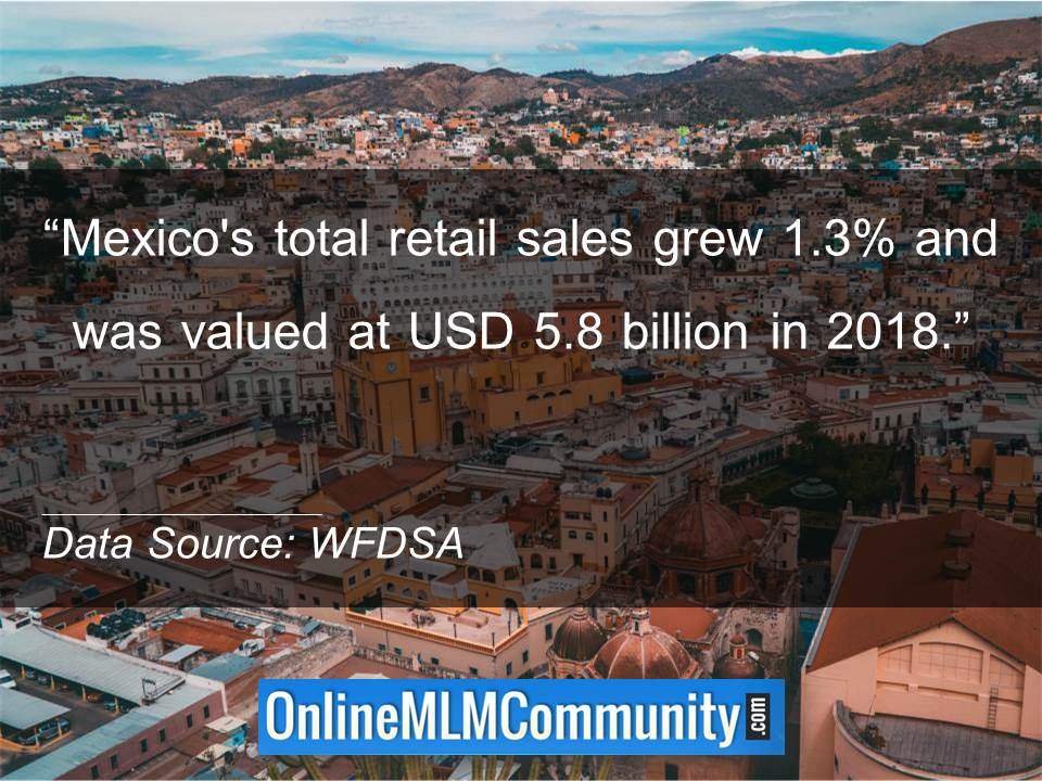 Mexico total retail sales grew 1.3 percent and was valued at USD 5.8 billion in 2018