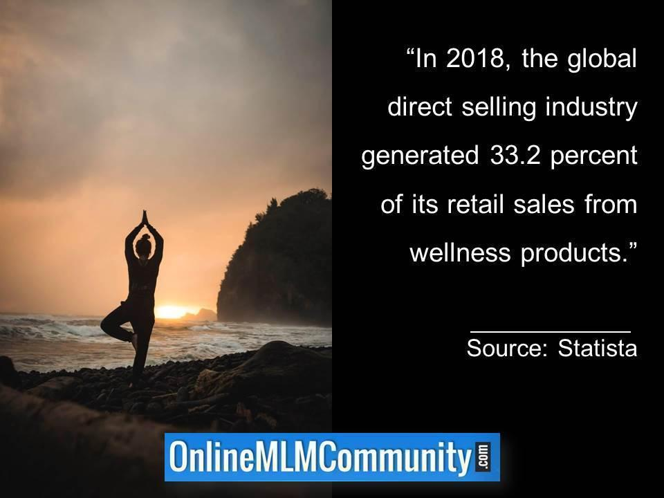 global direct selling industry generated 33.2 percent from wellness products