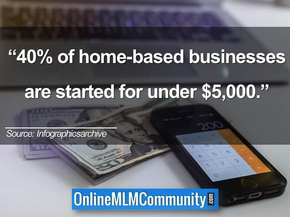 40% of home-based businesses are started for under $5,000