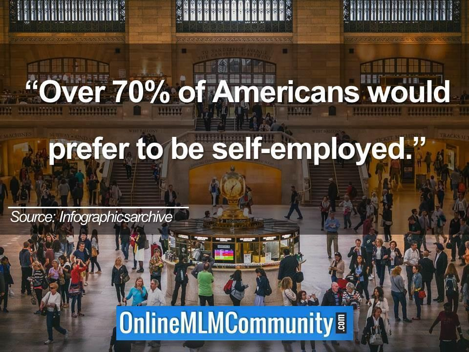 Over 70% of Americans would prefer to be self-employed