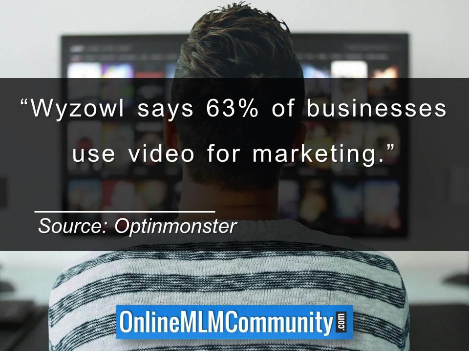 63 percent of businesses use video for marketing