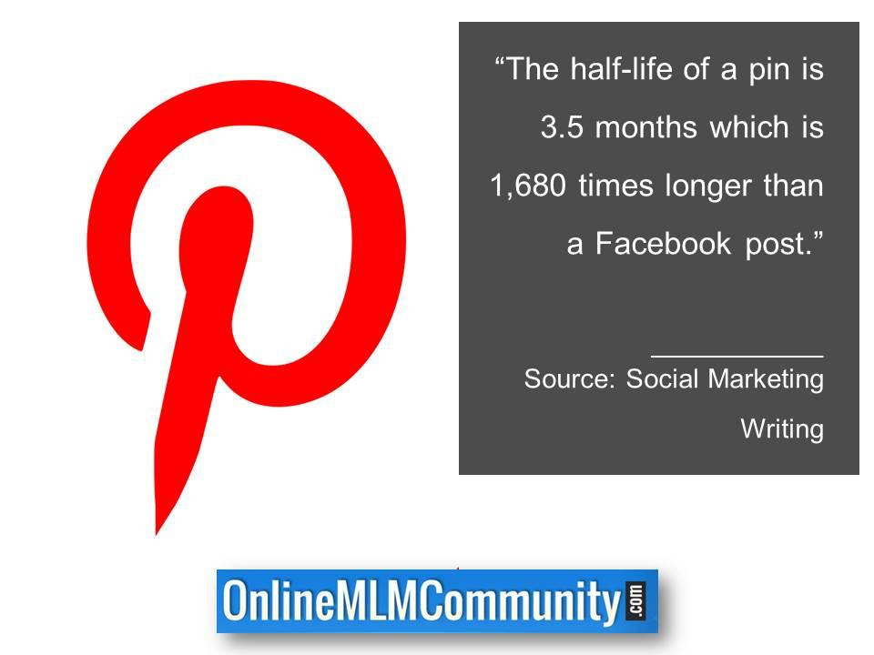 half-life of a pin is 1680 times longer than a Facebook post